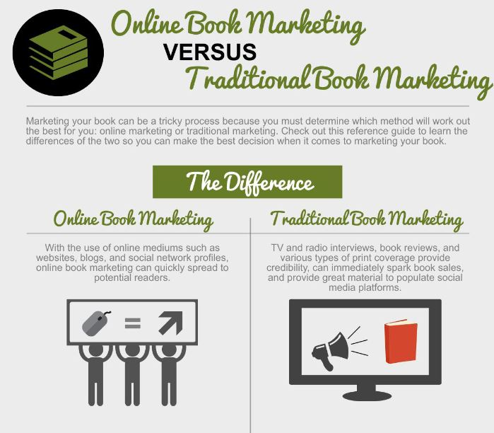 Online Book Promotion versus traditional book marketing; a detailed infographic by the professional book publicists at Smith Publicity