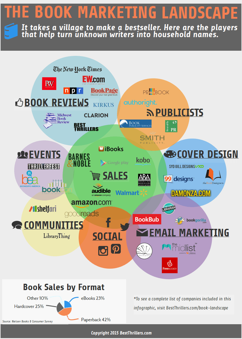 bookmarketinglandscape